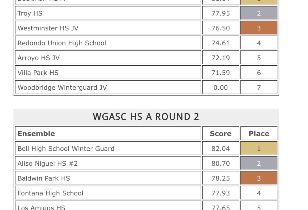 WGASC Results for the SIGNATURE SHOW AT VALENCIA PLACENTIA